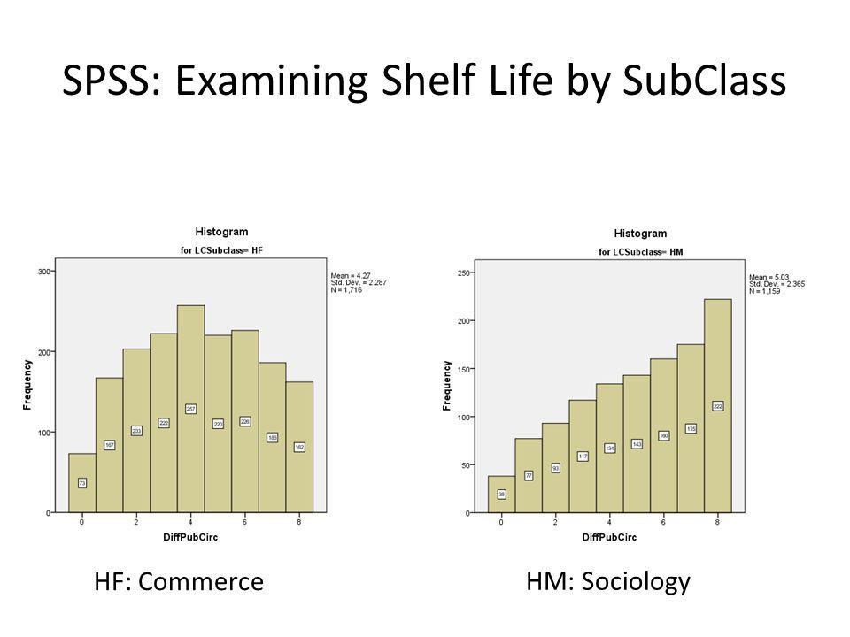 SPSS: Examining Shelf Life by SubClass HF: Commerce HM: Sociology