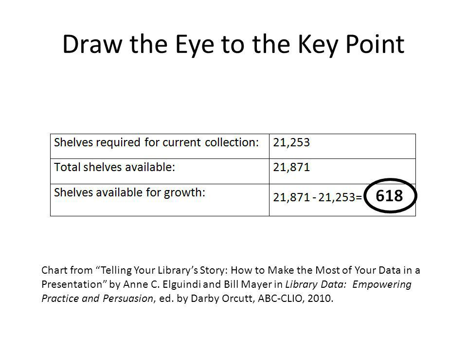 Draw the Eye to the Key Point Chart from Telling Your Library's Story: How to Make the Most of Your Data in a Presentation by Anne C.