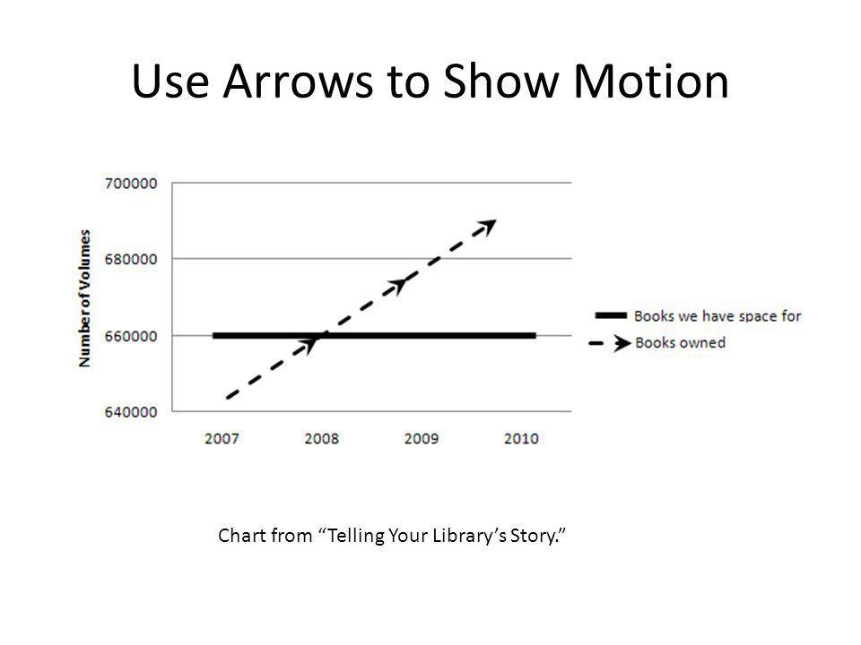 Use Arrows to Show Motion Chart from Telling Your Library's Story.