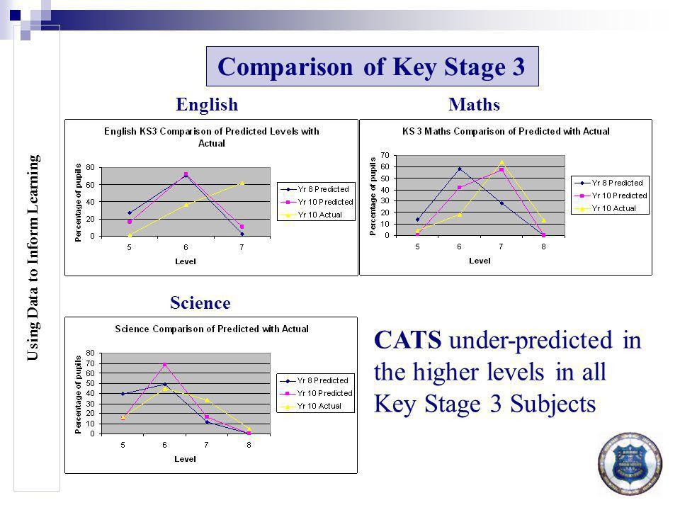 Using Data to Inform Learning Comparison of Key Stage 3 CATS under-predicted in the higher levels in all Key Stage 3 Subjects EnglishMaths Science