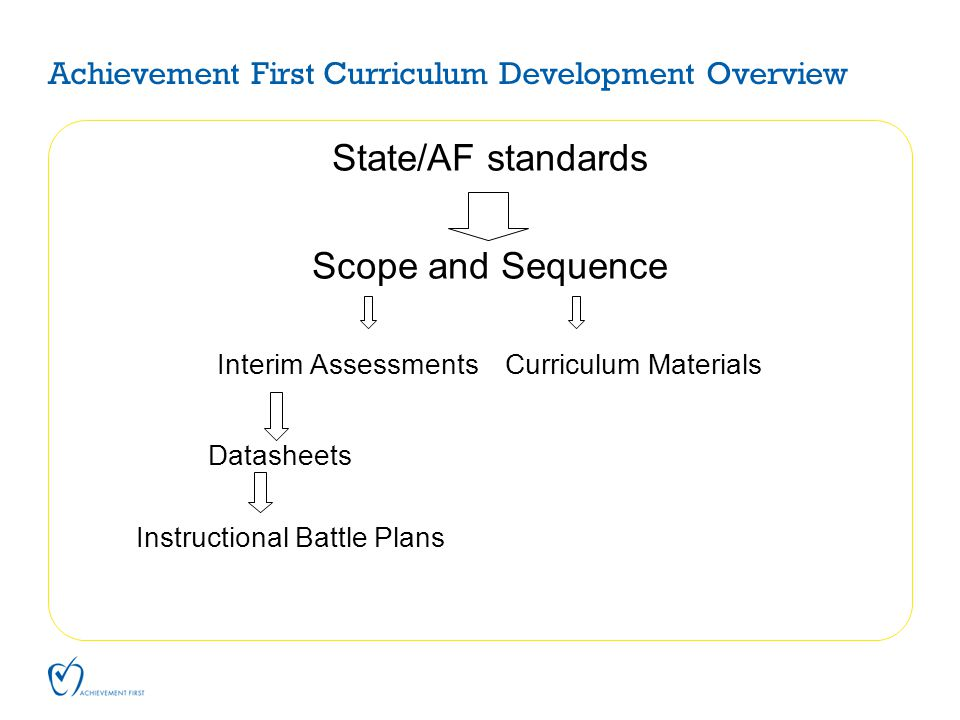 Achievement First Curriculum Development Overview State/AF standards Scope and Sequence Interim AssessmentsCurriculum Materials Datasheets Instruction