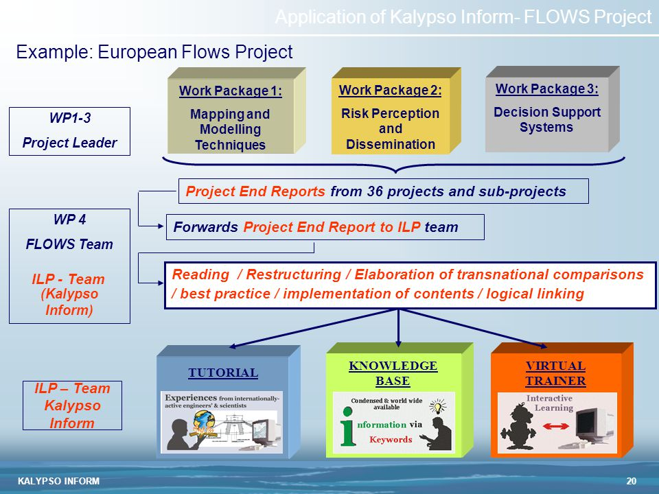 KALYPSO INFORM20 Example: European Flows Project Work Package 1: Mapping and Modelling Techniques WP 4 FLOWS Team (Kalypso Inform) ILP - Team Project End Reports from 36 projects and sub-projects Forwards Project End Report to ILP team WP1-3 Project Leader Reading / Restructuring / Elaboration of transnational comparisons / best practice / implementation of contents / logical linking Work Package 2: Risk Perception and Dissemination Work Package 3: Decision Support Systems KNOWLEDGE BASE VIRTUAL TRAINER TUTORIAL ILP – Team Kalypso Inform Application of Kalypso Inform- FLOWS Project