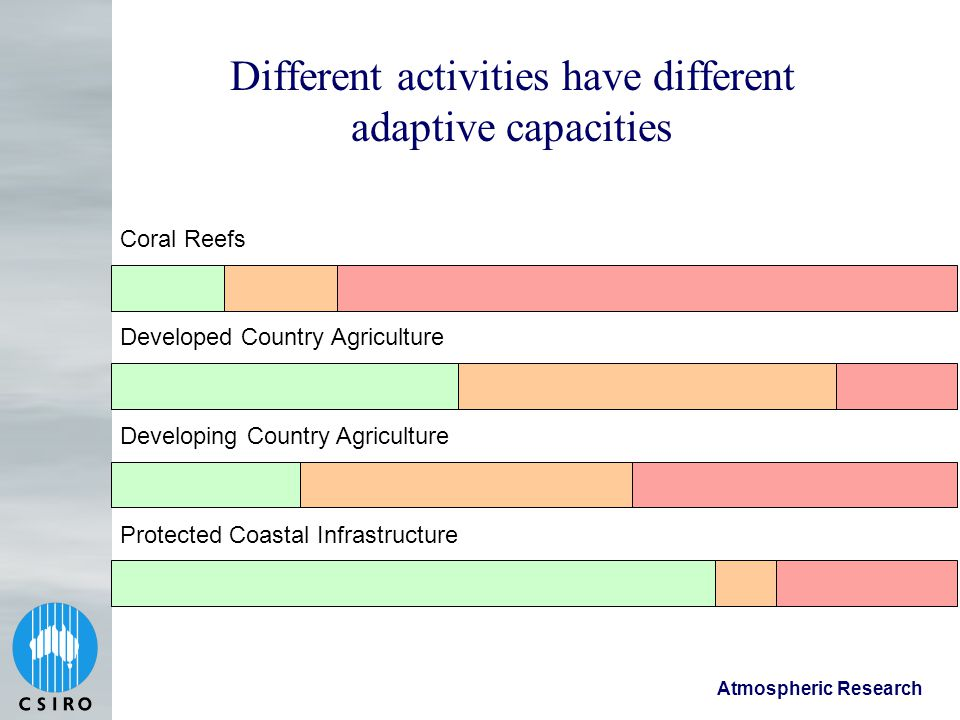Atmospheric Research Different activities have different adaptive capacities Coral Reefs Developed Country Agriculture Developing Country Agriculture Protected Coastal Infrastructure