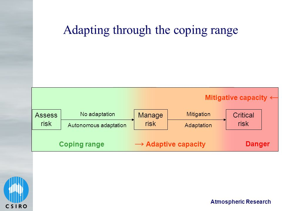 Atmospheric Research Adapting through the coping range Assess risk Manage risk No adaptation Autonomous adaptation Critical risk Coping range → Adaptive capacity Mitigation Adaptation Mitigative capacity ← Danger