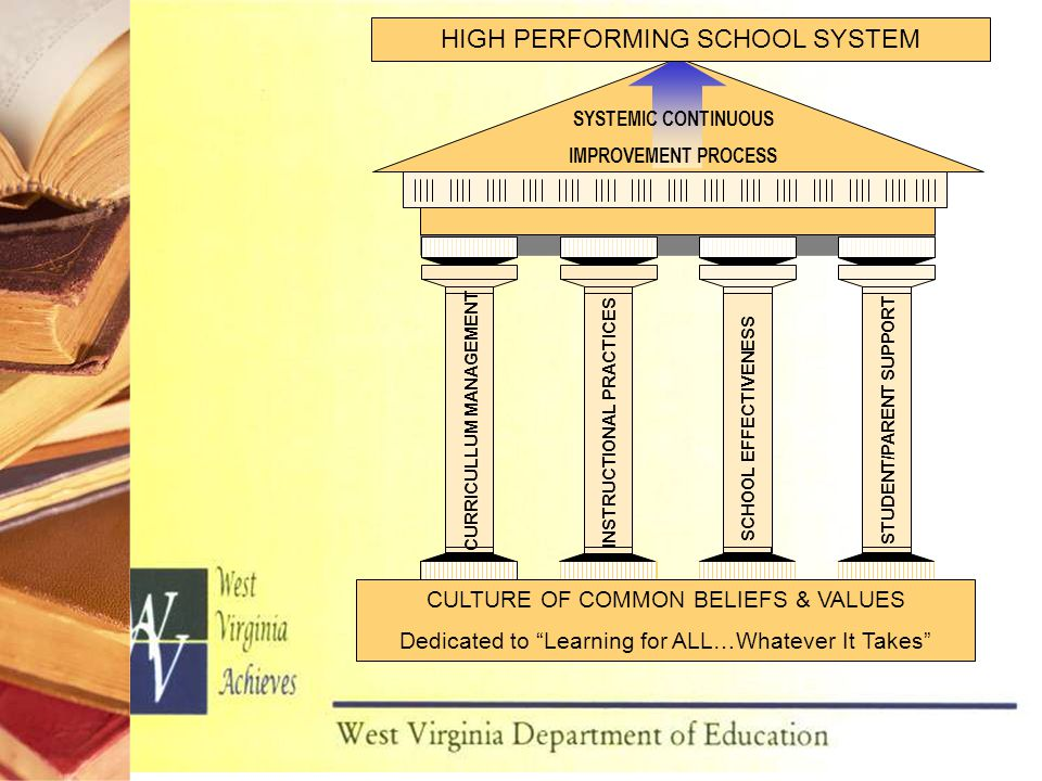 SCHOOL EFFECTIVENESS CULTURE OF COMMON BELIEFS & VALUES Dedicated to Learning for ALL…Whatever It Takes HIGH PERFORMING SCHOOL SYSTEM SYSTEMIC CONTINUOUS IMPROVEMENT PROCESS CURRICULLUM MANAGEMENT INSTRUCTIONAL PRACTICES STUDENT/PARENT SUPPORT