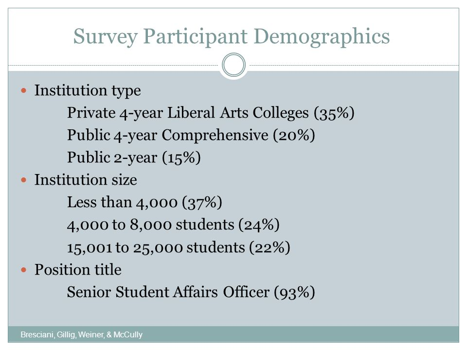 Survey Participant Demographics Institution type Private 4-year Liberal Arts Colleges (35%) Public 4-year Comprehensive (20%) Public 2-year (15%) Institution size Less than 4,000 (37%) 4,000 to 8,000 students (24%) 15,001 to 25,000 students (22%) Position title Senior Student Affairs Officer (93%) Bresciani, Gillig, Weiner, & McCully