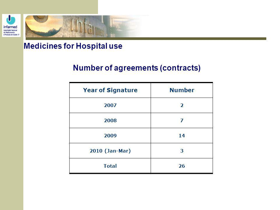 Medicines for Hospital use Year of SignatureNumber 20072 20087 200914 2010 (Jan-Mar)3 Total26 Number of agreements (contracts)