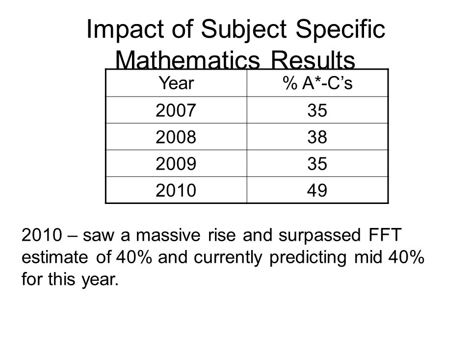 Impact of Subject Specific Mathematics Results Year% A*-C's 200735 200838 200935 201049 2010 – saw a massive rise and surpassed FFT estimate of 40% and currently predicting mid 40% for this year.