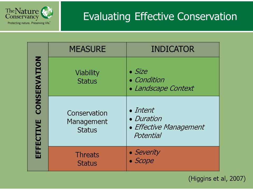 Evaluating Effective Conservation (Higgins et al, 2007) MEASUREINDICATOR Viability Status  Size  Condition  Landscape Context Conservation Management Status  Intent  Duration  Effective Management Potential Threats Status  Severity  Scope EFFECTIVE CONSERVATION
