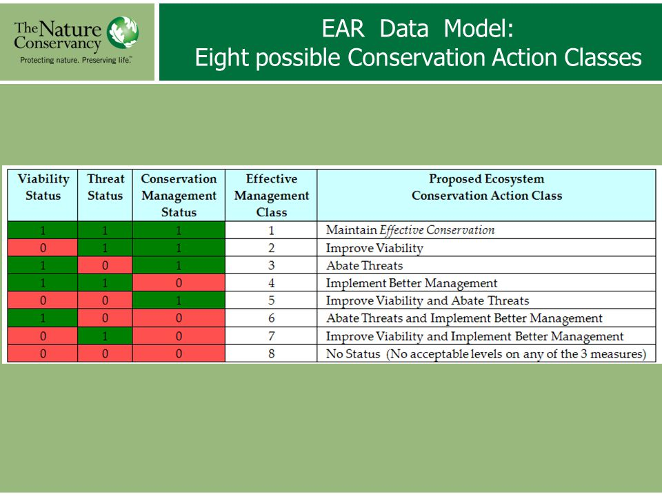 Requirements for Running EAR Tool 1)Ecosystems GIS Data: Attribute Fields: VIABILITY and THREAT SCORES: Very Good (VG) Good (G) Fair (F) Poor (P) 2)Protected/Managed Areas GIS Data: Attribute Fields: MANAGEMENT SCORES: Very Good (VG) Good (G) Fair (F) Poor (P)