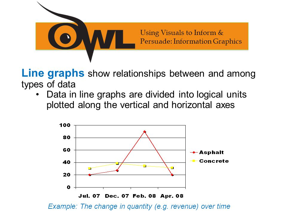 Line graphs show relationships between and among types of data Data in line graphs are divided into logical units plotted along the vertical and horiz