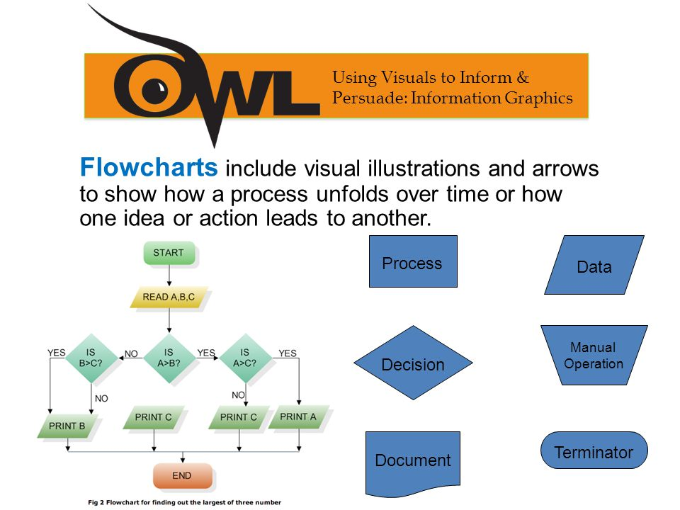 Flowcharts include visual illustrations and arrows to show how a process unfolds over time or how one idea or action leads to another. Process Data De