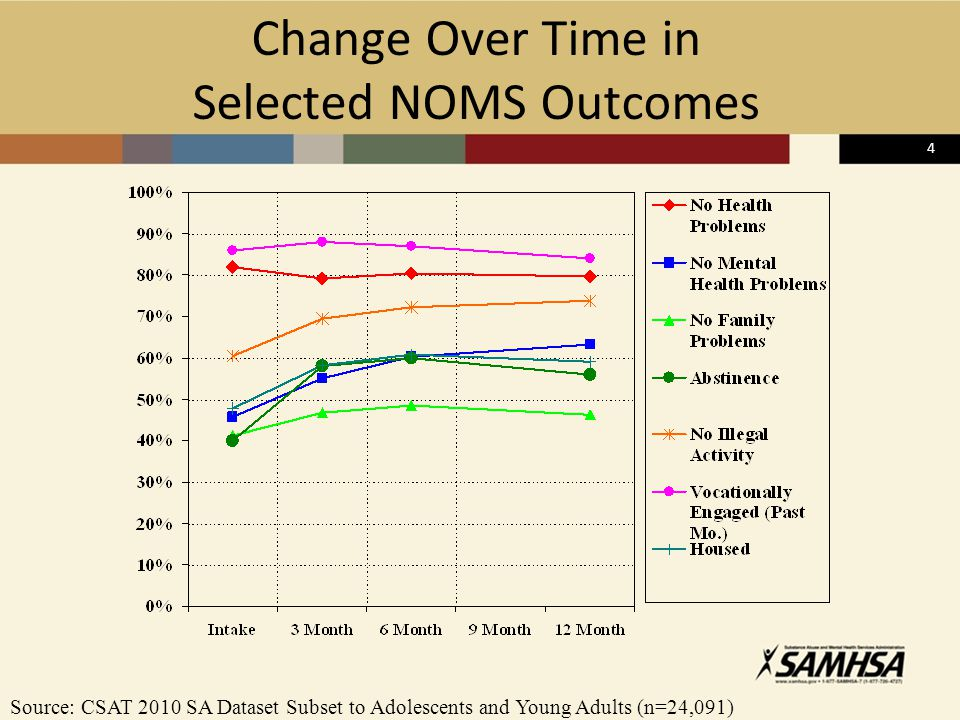5 Change in Selected NOMS Outcomes by Severity of Victimization Low SeverityMod SeverityHigh Severity Source: CSAT 2010 SA Dataset Subset to Adolescents and Young Adults (n=24,091) On average higher trauma associated with being worse at intake but also more change