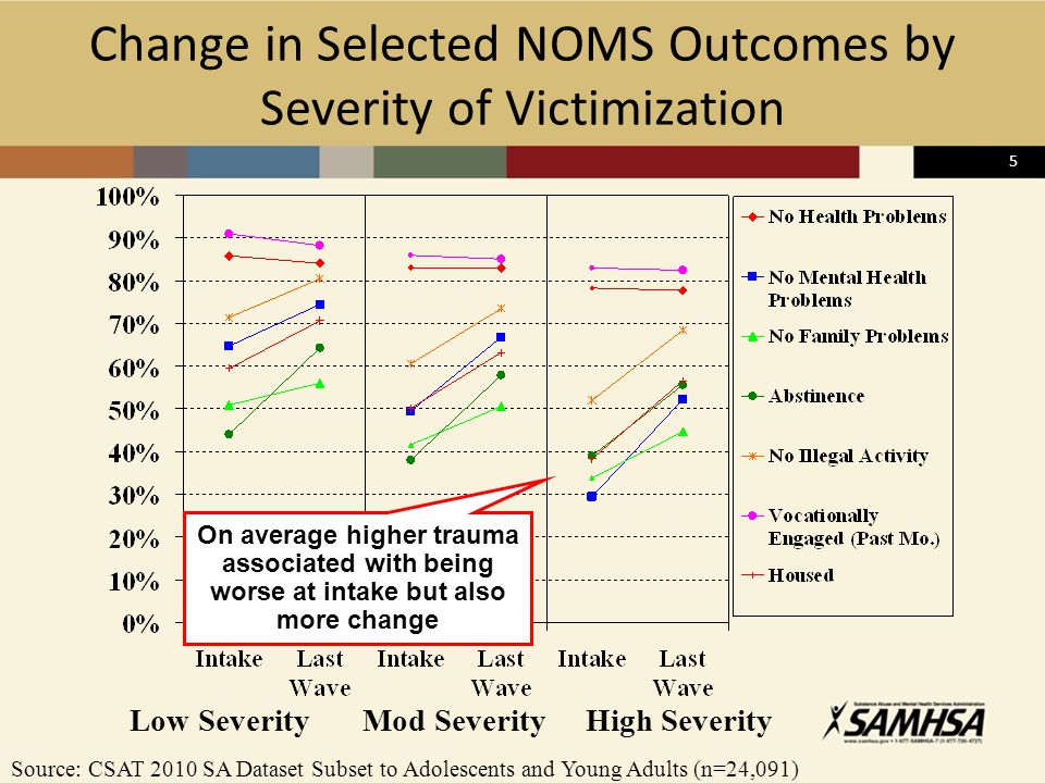 5 Change in Selected NOMS Outcomes by Severity of Victimization Low SeverityMod SeverityHigh Severity Source: CSAT 2010 SA Dataset Subset to Adolescen