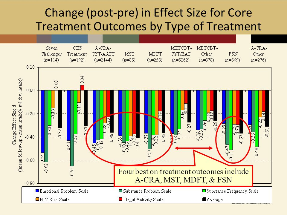 9 Change (post-pre) in Effect Size for Core Treatment Outcomes by Type of Treatment Four best on treatment outcomes include A-CRA, MST, MDFT, & FSN