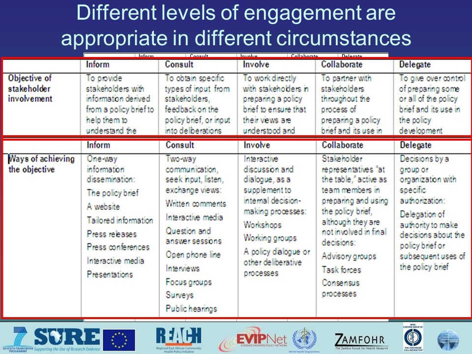 Different levels of engagement are appropriate in different circumstances