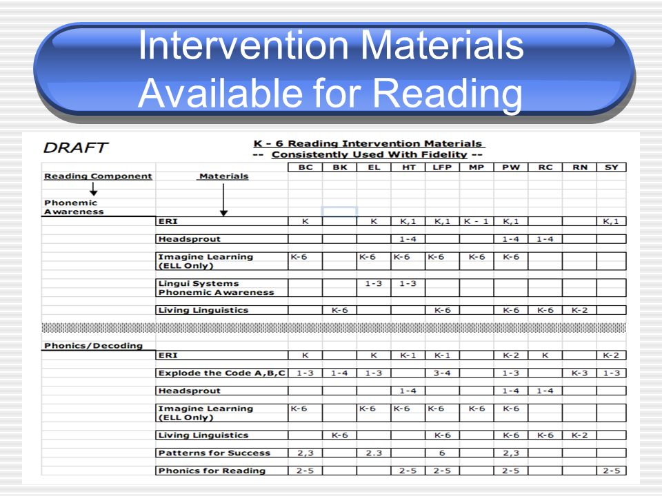 Intervention Materials Available for Reading