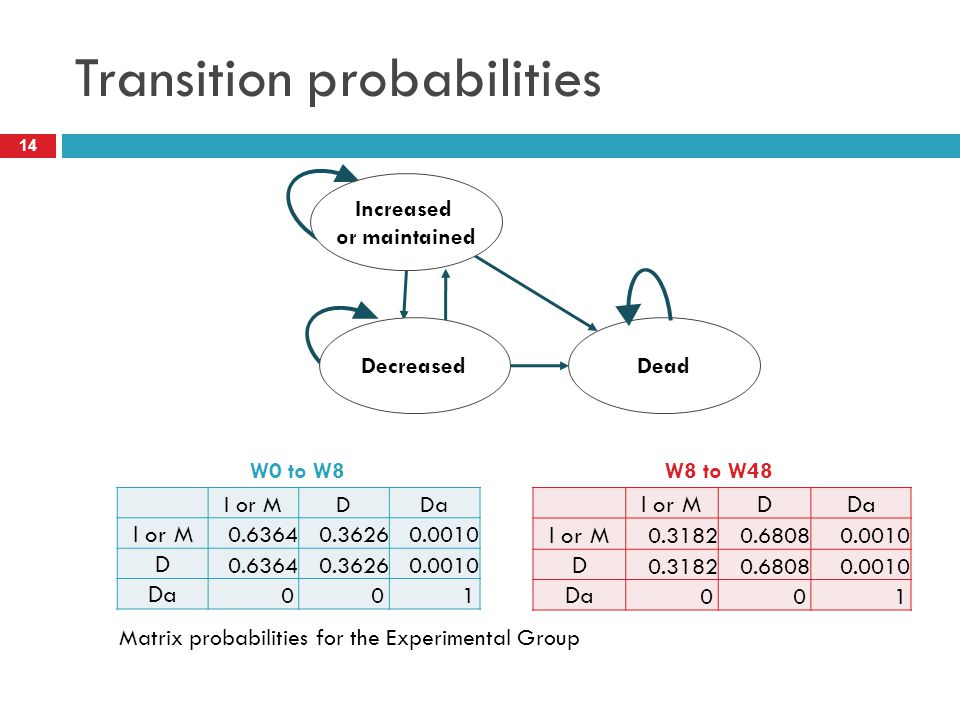 Transition probabilities I or MDDa I or M 0.63640.36260.0010 D 0.63640.36260.0010 Da 001 14 I or MDDa I or M 0.31820.68080.0010 D 0.31820.68080.0010 Da 001 W0 to W8W8 to W48 Matrix probabilities for the Experimental Group DeadDecreased Increased or maintained