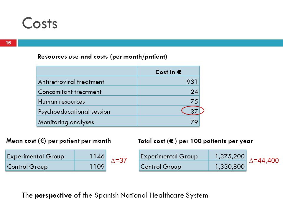 Costs 16 Mean cost (€) per patient per month The perspective of the Spanish National Healthcare System Resources use and costs (per month/patient) ∆=37 Total cost (€ ) per 100 patients per year ∆=44,400