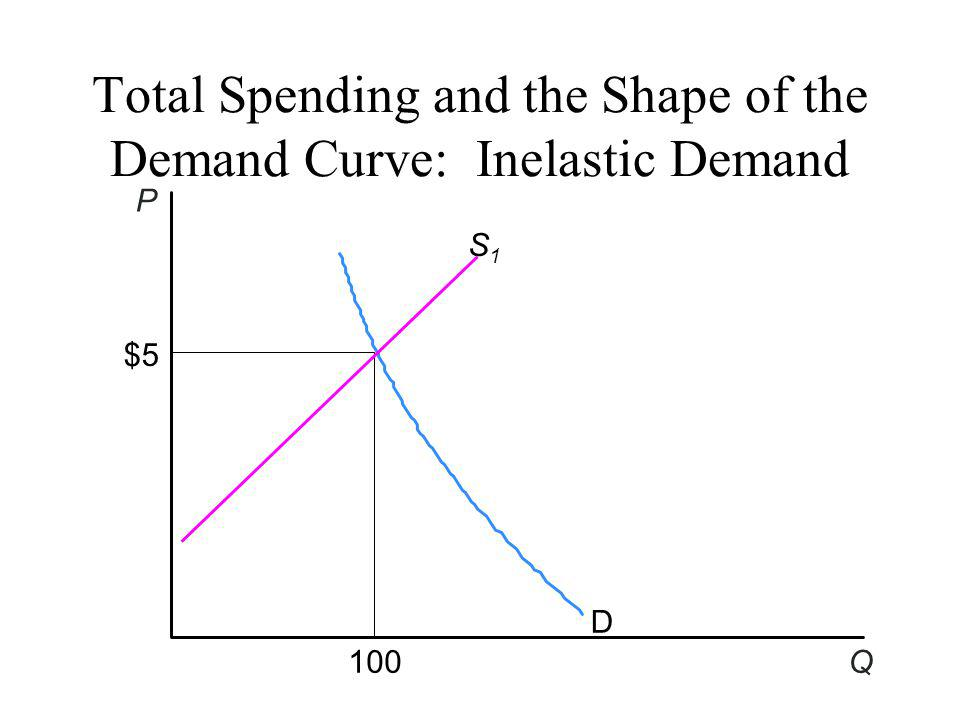 Total Spending and the Shape of the Demand Curve: Inelastic Demand D S1S1 P Q