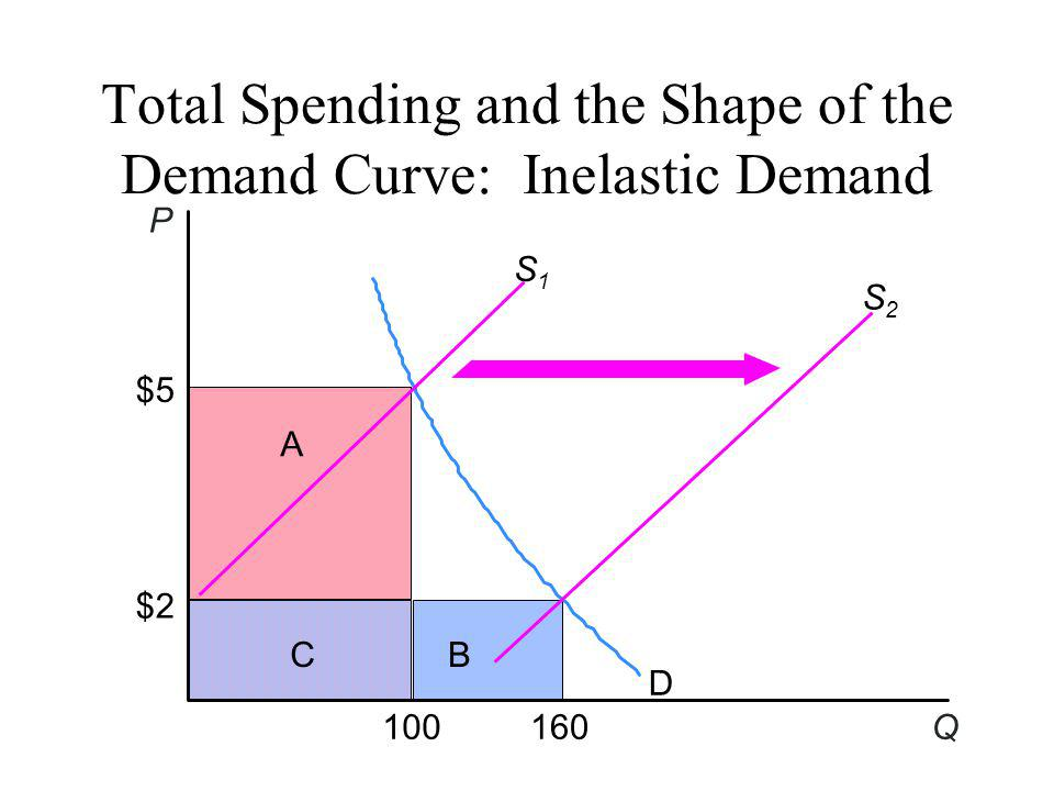Total Spending and the Shape of the Demand Curve: Inelastic Demand D S2S2 $5 $2 100160 S1S1 P Q