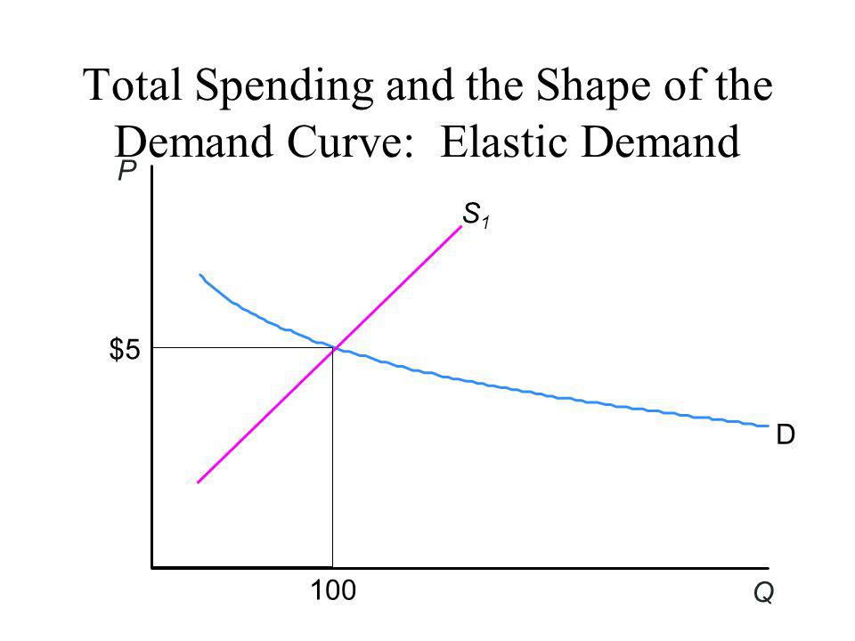 Total Spending and the Shape of the Demand Curve: Elastic Demand S1S1 D P Q