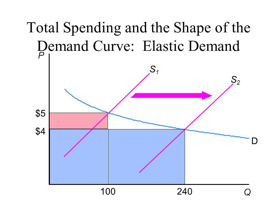 Total Spending and the Shape of the Demand Curve: Elastic Demand S1S1 S2S2 D $5 $4 100240 P Q