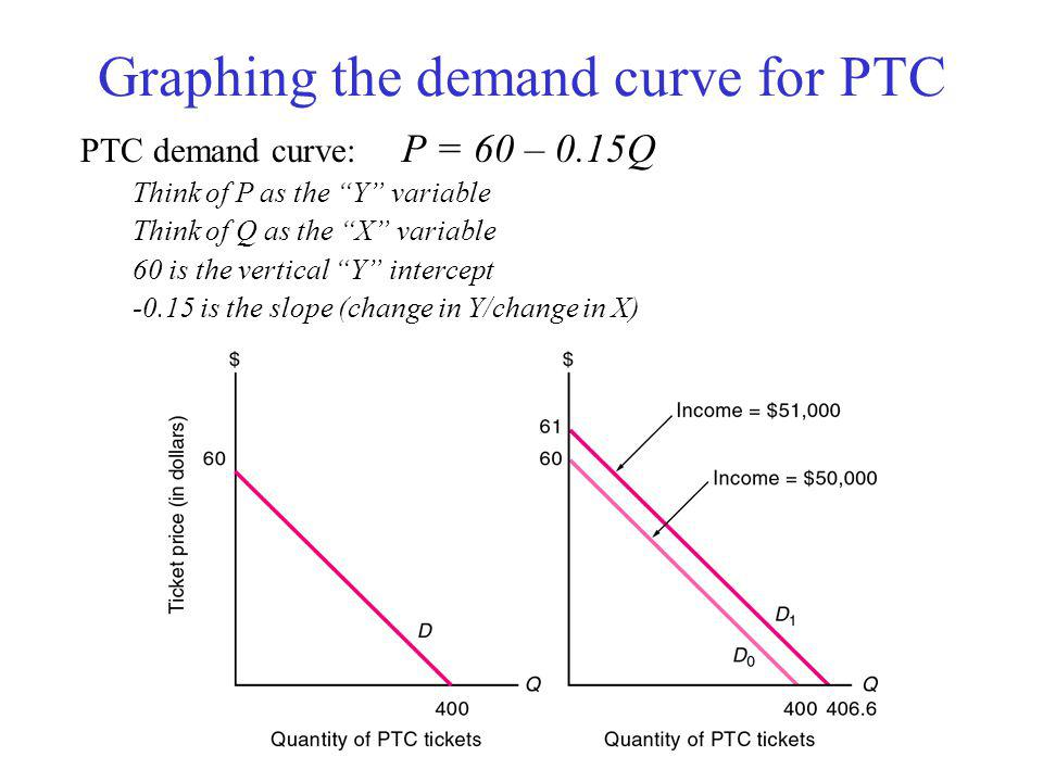 Market Demand Function for PTC Tickets Q = 117 - 6.6P + 1.66P s - 3.3P r + 0.00661I where P is PTC ticket price, P s is price of symphony tickets, P r is price of nearby restaurant meals, and I is average per capita income.