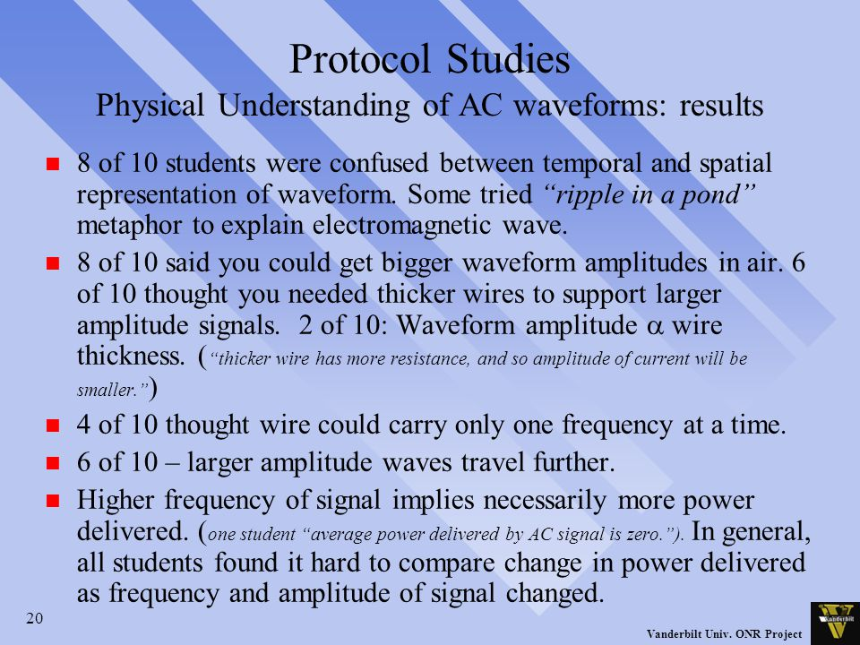 20 Vanderbilt Univ. ONR Project Protocol Studies Physical Understanding of AC waveforms: results n 8 of 10 students were confused between temporal and