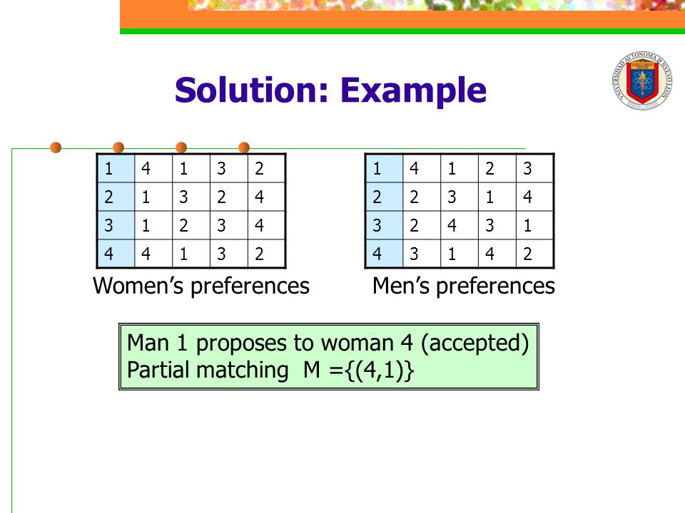 Solution: Example 14132 21324 31234 44132 14123 22314 32431 43142 Men's preferencesWomen's preferences Man 1 proposes to woman 4 (accepted) Partial matching M ={(4,1)}