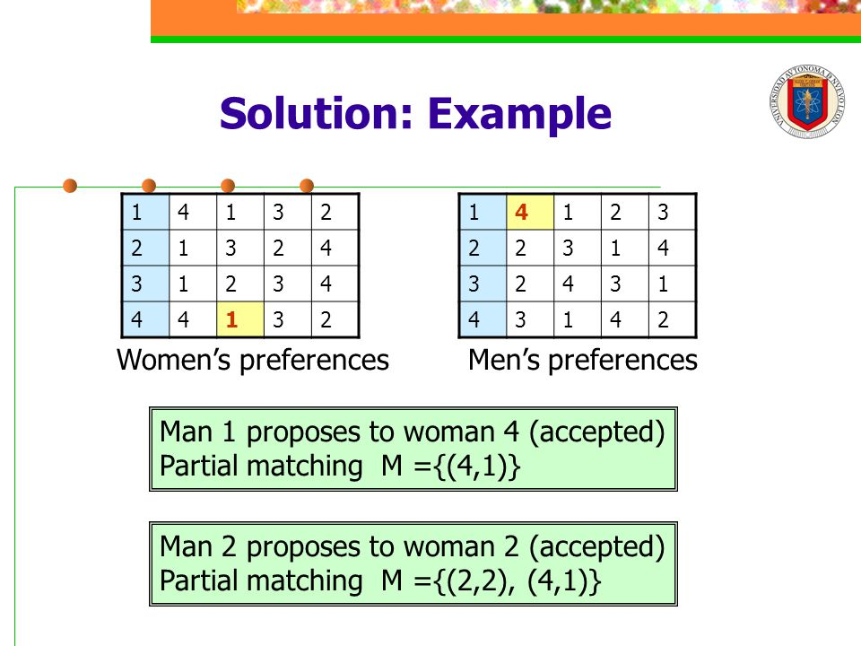 Solution: Example 14132 21324 31234 44132 14123 22314 32431 43142 Men's preferencesWomen's preferences Man 1 proposes to woman 4 (accepted) Partial matching M ={(4,1)} Man 2 proposes to woman 2 (accepted) Partial matching M ={(2,2), (4,1)}