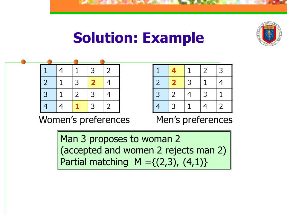 Solution: Example 14132 21324 31234 44132 14123 22314 32431 43142 Men's preferencesWomen's preferences Man 3 proposes to woman 2 (accepted and women 2 rejects man 2) Partial matching M ={(2,3), (4,1)}
