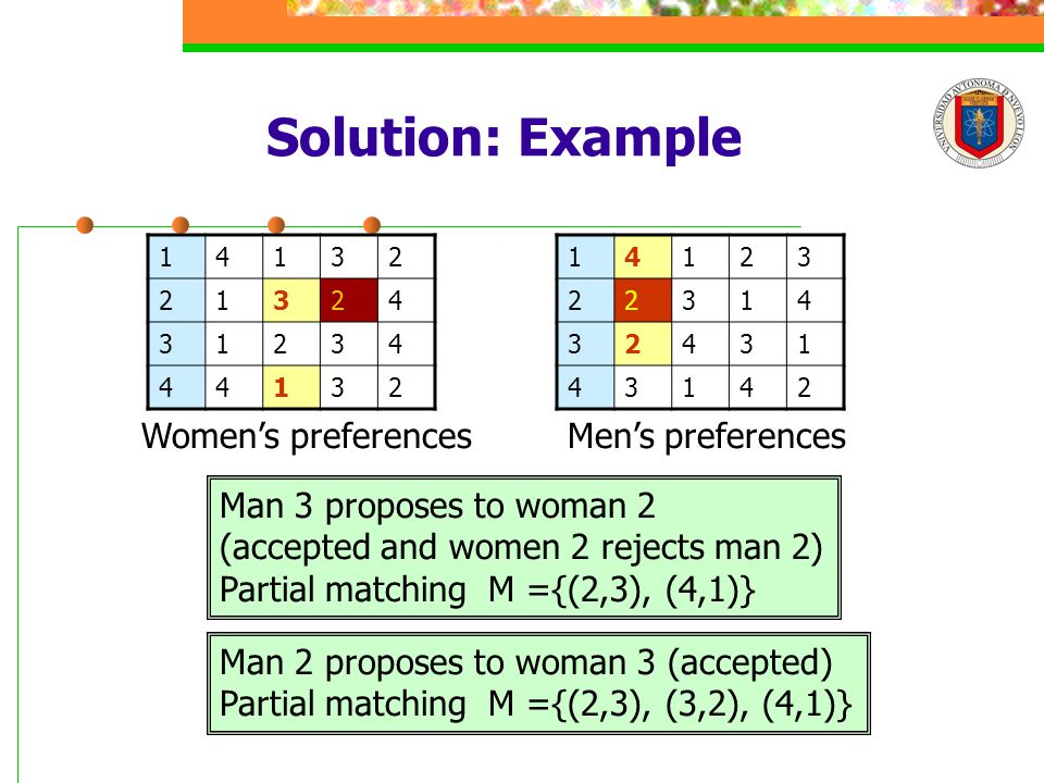 Solution: Example 14132 21324 31234 44132 14123 22314 32431 43142 Men's preferencesWomen's preferences Man 3 proposes to woman 2 (accepted and women 2 rejects man 2) Partial matching M ={(2,3), (4,1)} Man 2 proposes to woman 3 (accepted) Partial matching M ={(2,3), (3,2), (4,1)}