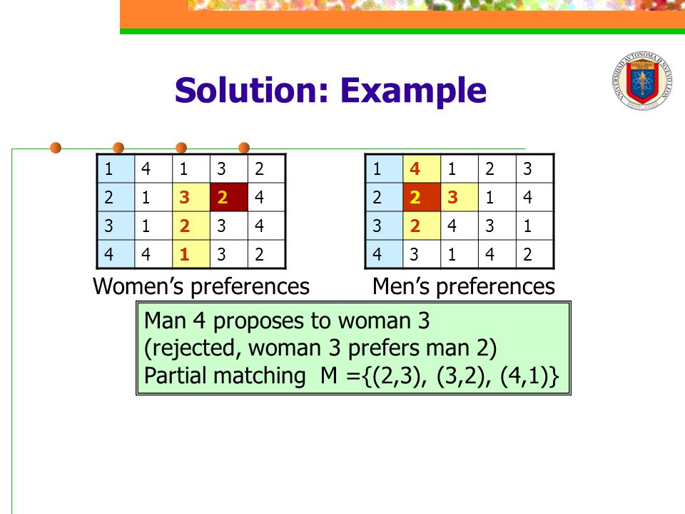 Solution: Example 14132 21324 31234 44132 14123 22314 32431 43142 Men's preferencesWomen's preferences Man 4 proposes to woman 3 (rejected, woman 3 prefers man 2) Partial matching M ={(2,3), (3,2), (4,1)}