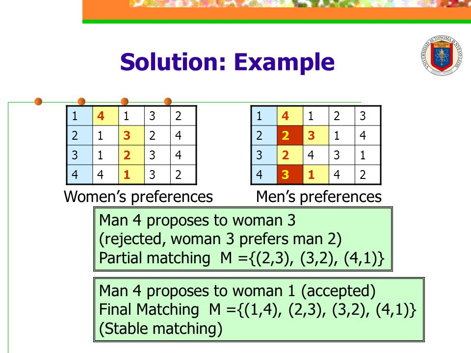 Solution: Example 14132 21324 31234 44132 14123 22314 32431 43142 Men's preferencesWomen's preferences Man 4 proposes to woman 3 (rejected, woman 3 prefers man 2) Partial matching M ={(2,3), (3,2), (4,1)} Man 4 proposes to woman 1 (accepted) Final Matching M ={(1,4), (2,3), (3,2), (4,1)} (Stable matching)