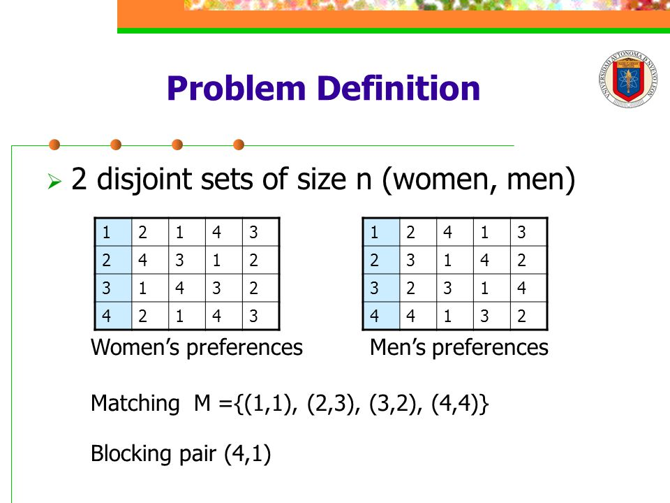 Problem Definition  2 disjoint sets of size n (women, men) 12143 24312 31432 42143 12413 23142 32314 44132 Men's preferencesWomen's preferences Matching M ={(1,1), (2,3), (3,2), (4,4)} Blocking pair (4,1)