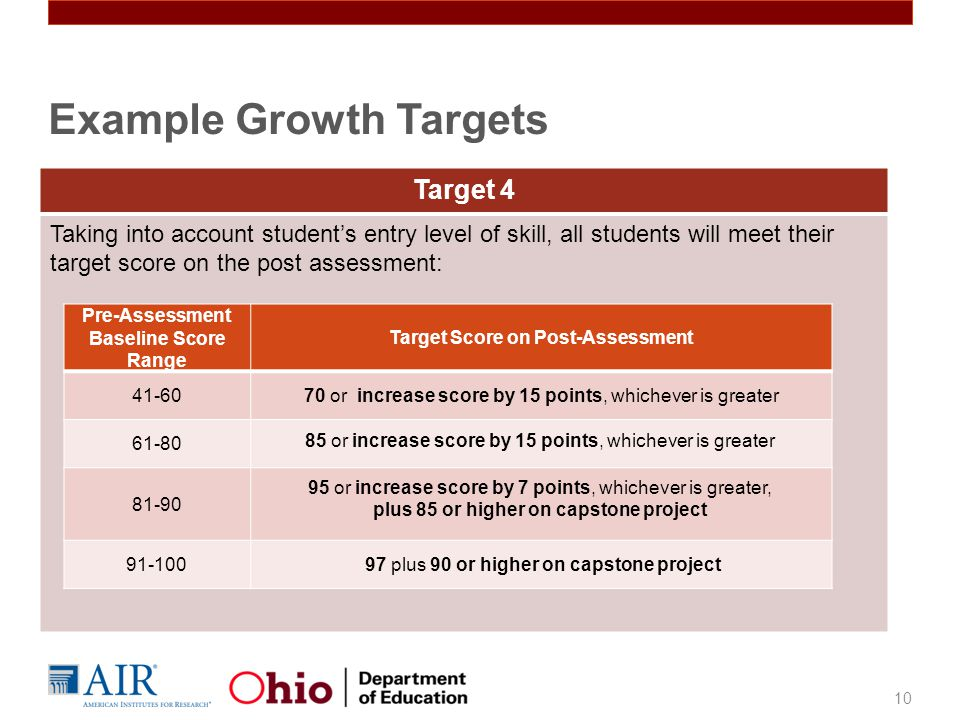 Example Growth Targets 10 Target 4 Taking into account student's entry level of skill, all students will meet their target score on the post assessment: Pre-Assessment Baseline Score Range Target Score on Post-Assessment 41-6070 or increase score by 15 points, whichever is greater 61-80 81-90 91-100 85 or increase score by 15 points, whichever is greater 95 or increase score by 7 points, whichever is greater, plus 85 or higher on capstone project 97 plus 90 or higher on capstone project