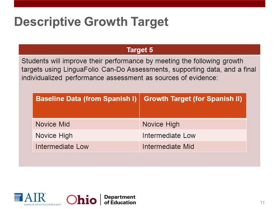 11 Descriptive Growth Target Target 5 Students will improve their performance by meeting the following growth targets using LinguaFolio Can-Do Assessments, supporting data, and a final individualized performance assessment as sources of evidence: Baseline Data (from Spanish I)Growth Target (for Spanish II) Novice MidNovice High Intermediate Low Intermediate Mid