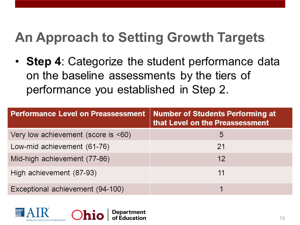 Step 4: Categorize the student performance data on the baseline assessments by the tiers of performance you established in Step 2.