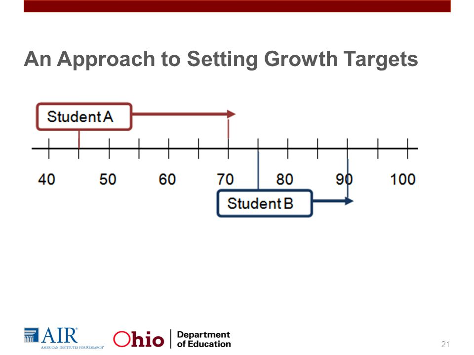 21 An Approach to Setting Growth Targets