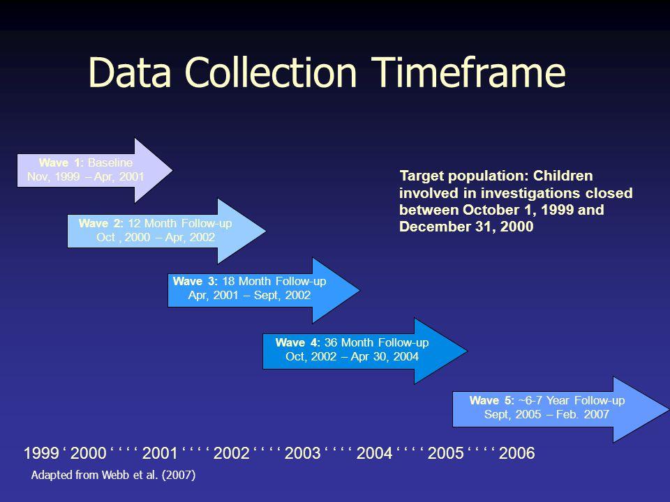 Data Collection Timeframe Target population: Children involved in investigations closed between October 1, 1999 and December 31, 2000 Wave 1: Baseline Nov, 1999 – Apr, 2001 Wave 2: 12 Month Follow-up Oct, 2000 – Apr, 2002 Wave 3: 18 Month Follow-up Apr, 2001 – Sept, 2002 1999 ' 2000 ' ' ' ' 2001 ' ' ' ' 2002 ' ' ' ' 2003 ' ' ' ' 2004 ' ' ' ' 2005 ' ' ' ' 2006 Wave 4: 36 Month Follow-up Oct, 2002 – Apr 30, 2004 Wave 5: ~6-7 Year Follow-up Sept, 2005 – Feb.