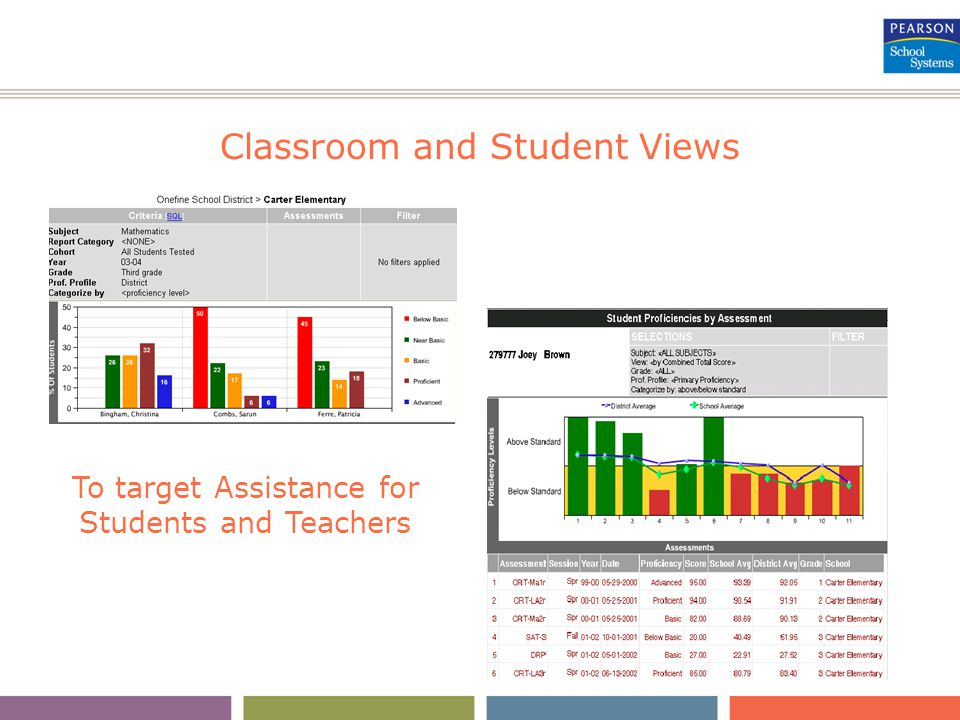 Classroom and Student Views To target Assistance for Students and Teachers
