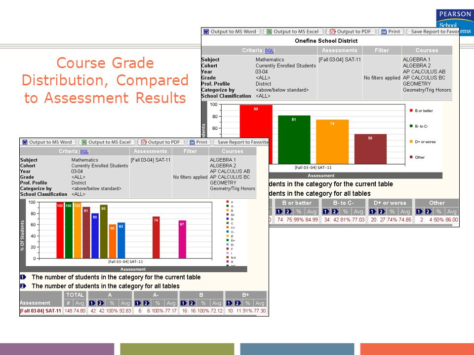 Course Grade Distribution, Compared to Assessment Results