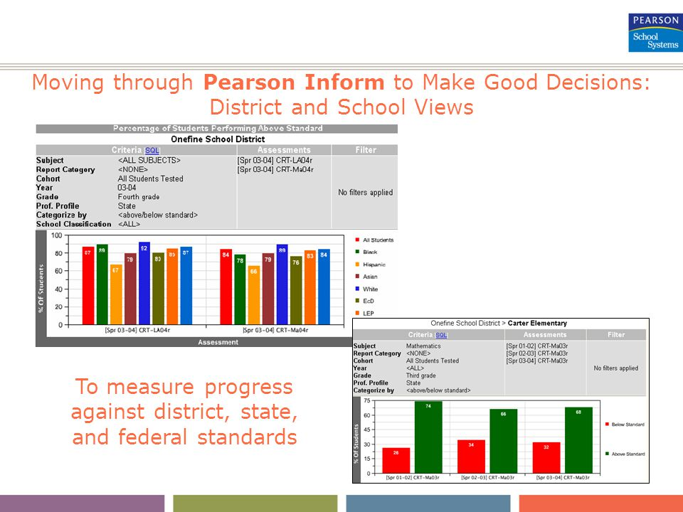 Moving through Pearson Inform to Make Good Decisions: District and School Views To measure progress against district, state, and federal standards