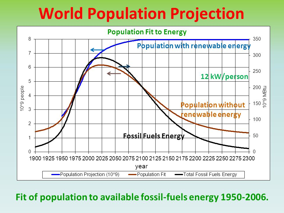 World Population Projection Fit of population to available fossil-fuels energy 1950-2006. Population with renewable energy