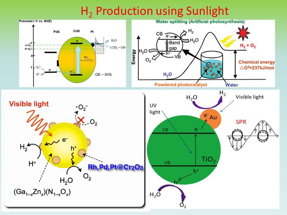 H 2 Production using Sunlight