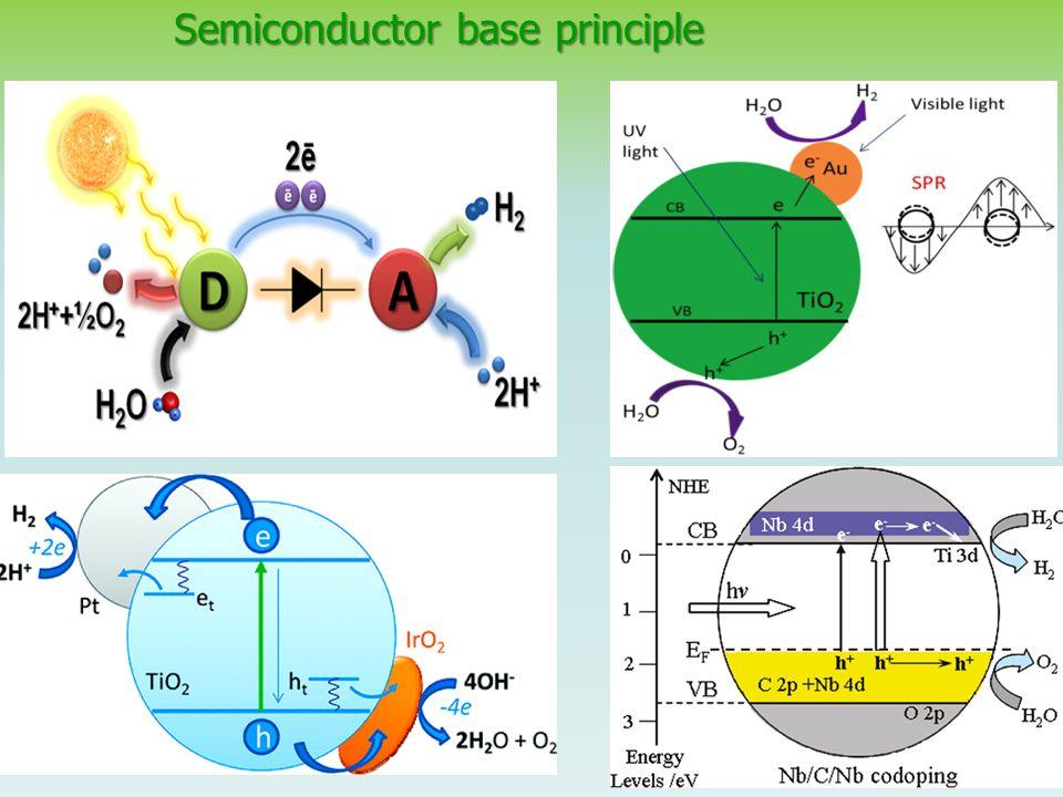 Semiconductor base principle