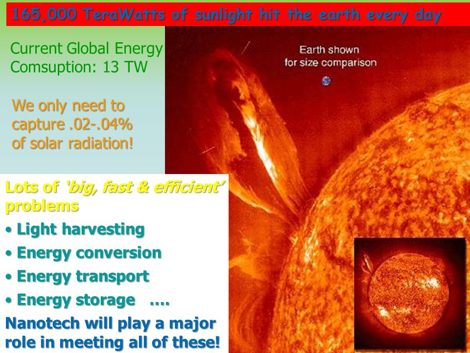 165,000 TeraWatts of sunlight hit the earth every day We only need to capture.02-.04% of solar radiation! Lots of 'big, fast & efficient' problems Lig