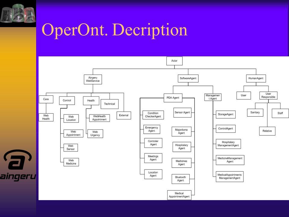OperOnt. Decription