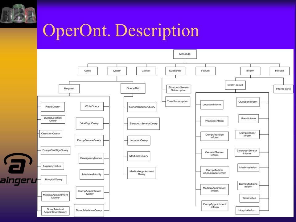 OperOnt. Description
